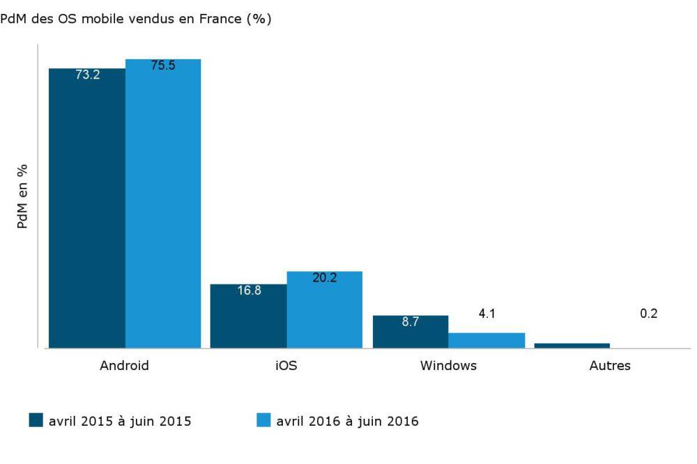 PdM_des_OS_mobile_vendus_en_France