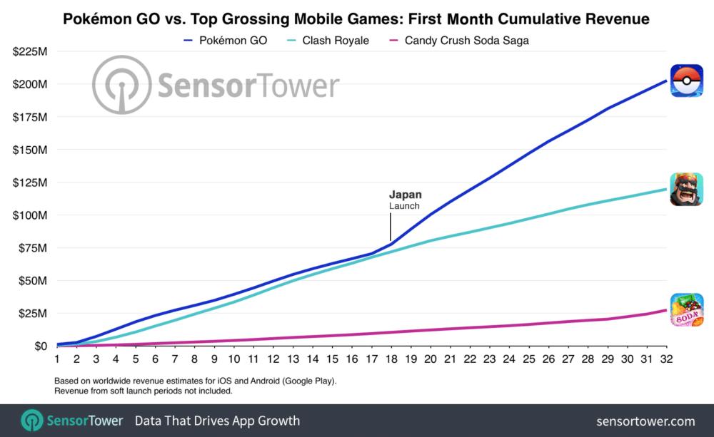 pokemon-go-first-month-cumulative-worldwide-revenue
