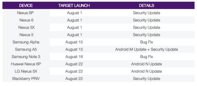 telus-roadmap-mises-jour-android-nougat-nexus