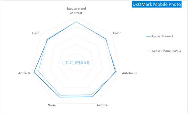 DxOMark-iphone