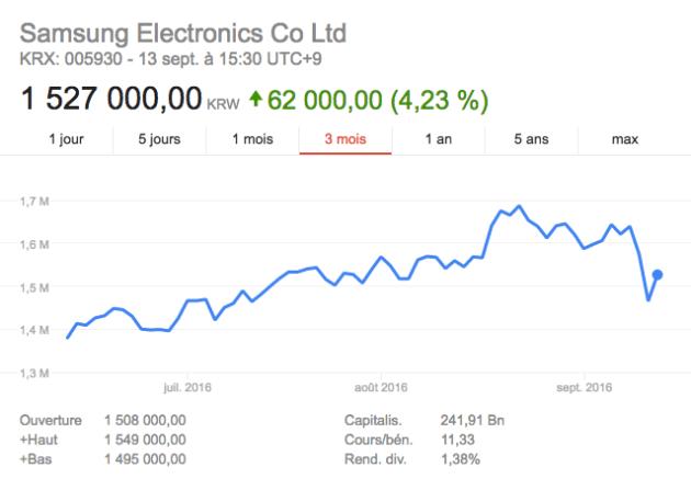 Samsung bourse