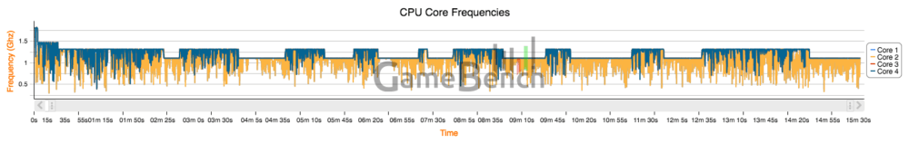 xperia-xz-gamebench-rr3-cpu