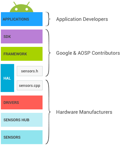 android-capteurs-stack
