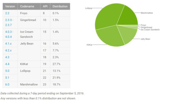 android-repartition-septembre-2016