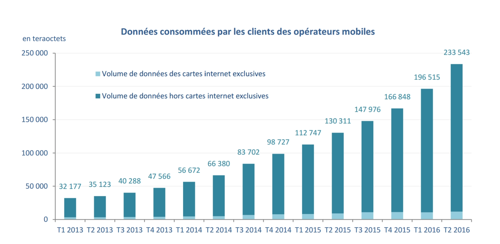 arcep-consommation-t2-2016-internet-exclusif-stagnation