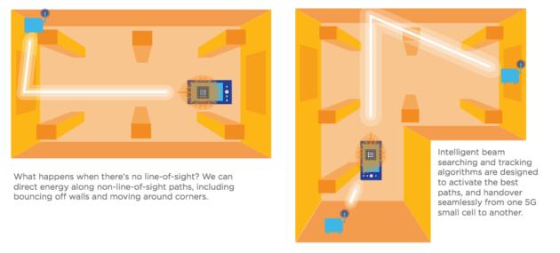snapdragon-beamforming