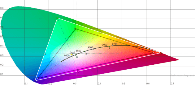 blackberry_dtek60_diagramme_cie