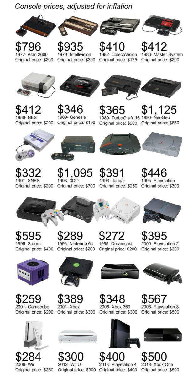 consoles_prices