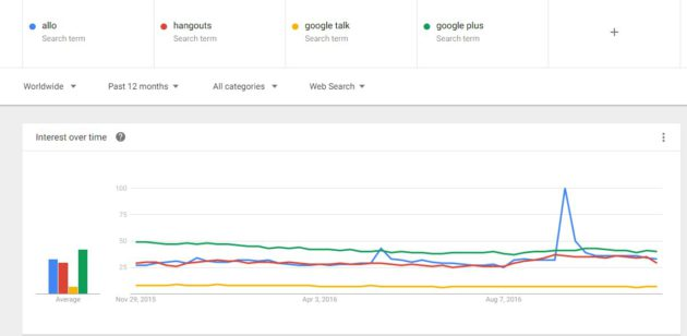 google-trends-allo-hangout-google-plus
