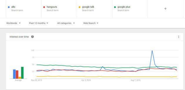 google-trends-allo-hangout-google-plus