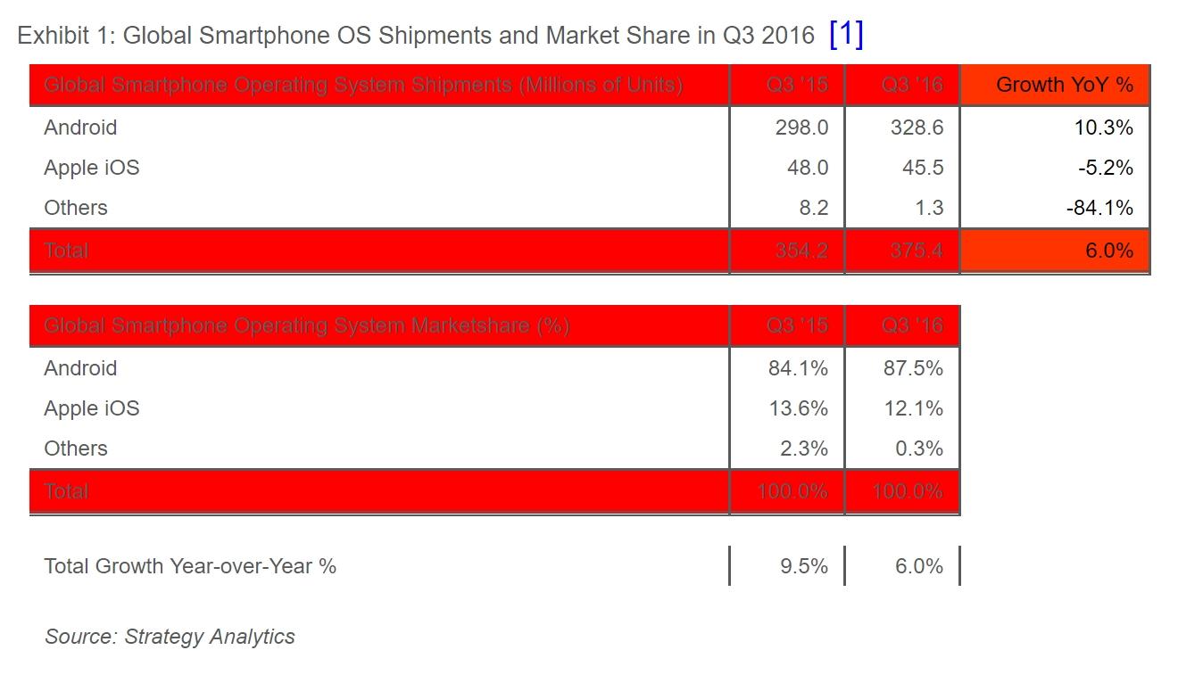 OS : Android, autant hégémonique que Windows