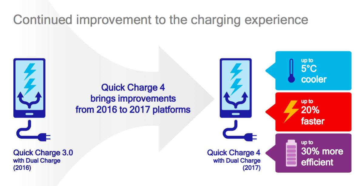 Nouveau Snapdragon et charge (ultra) rapide — Qualcomm