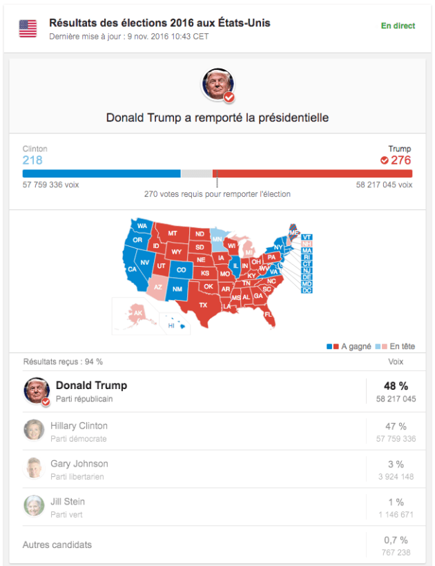 resultats-elections-americaines-trump