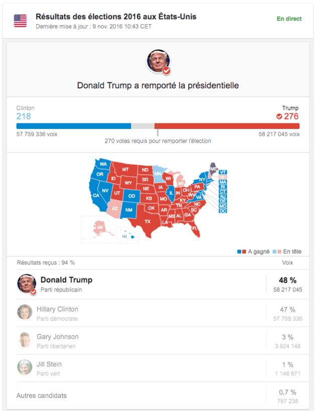resultats-elections-americaines-trump
