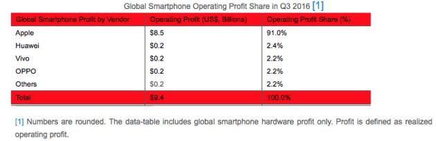 strategy-analytics-profit-share-huawei