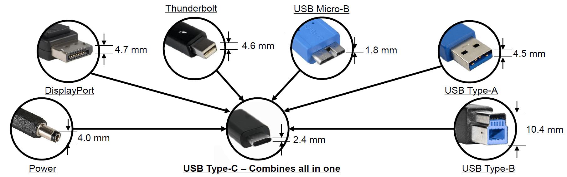 Tout savoir sur l 39 usb type c ce connecteur unifi - Cablage prise usb ...