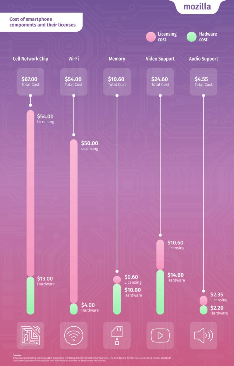 copy-of-panel-3_-hardware-v-licensing-comparison_mozilla_infographic
