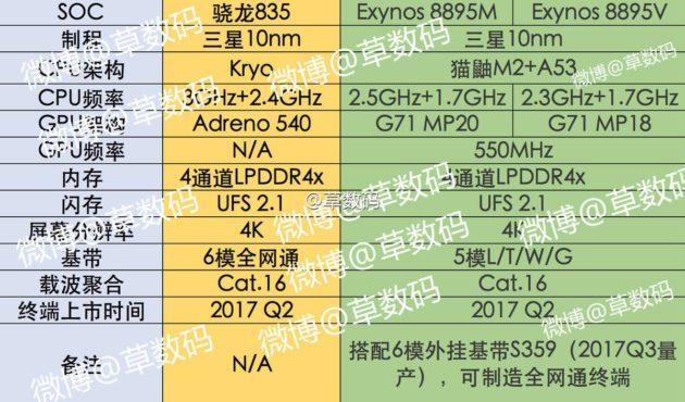 exynos-8895-samsung