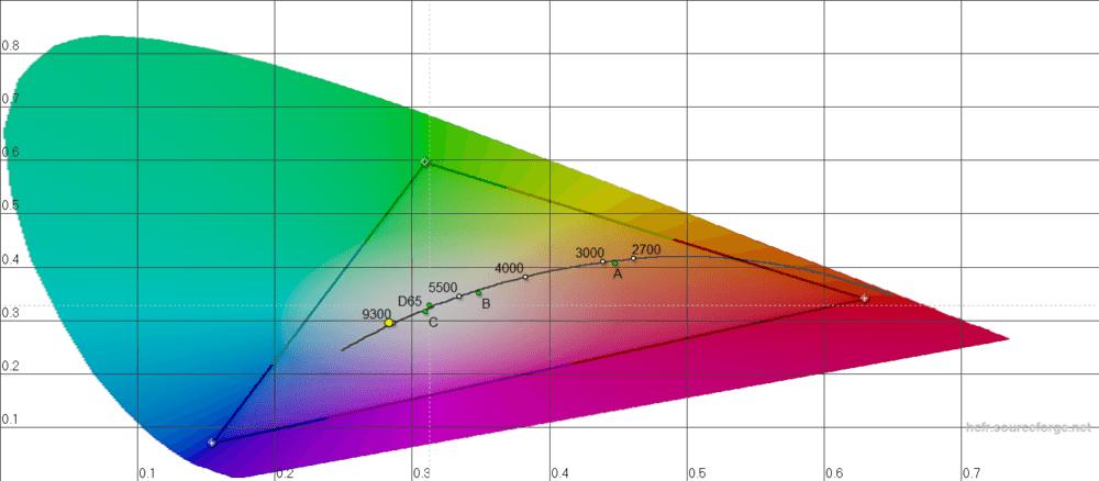 graphique-acer-liquid-z6-plus