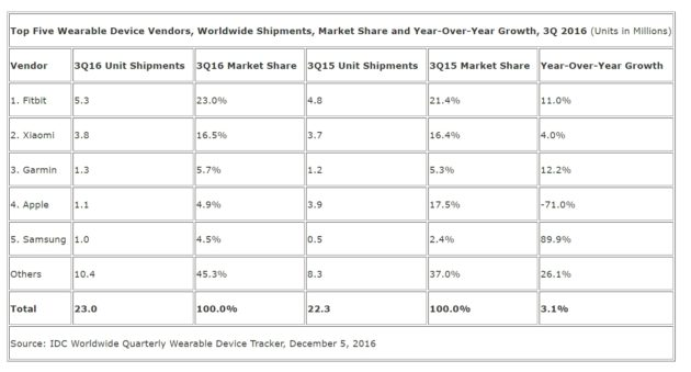 idc-q3-2016-wearables-objets-connectes