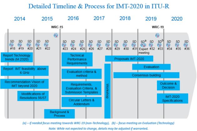 imt-2020-timeplan