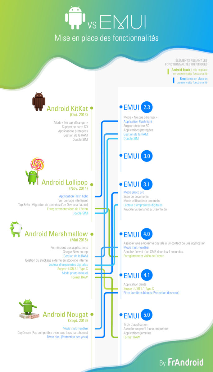 infographie-emui-vs-android