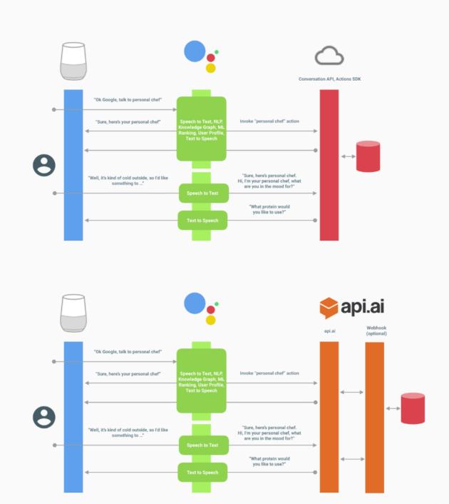 montage_googleplatform_google_home