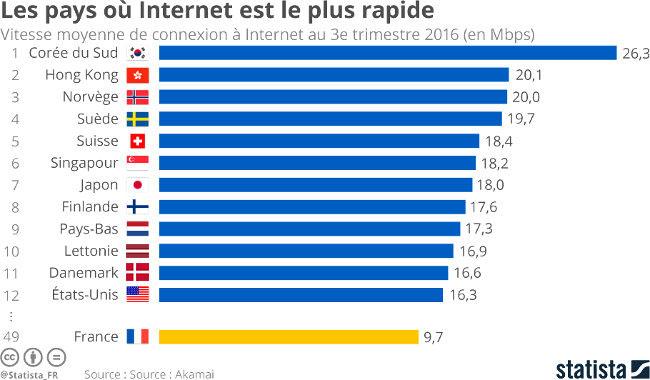 statista-classement-connec-internet-monde-2016-copy
