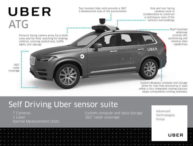 uber-atg-volvo