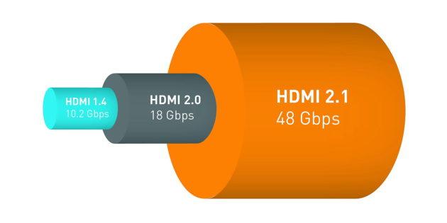 Le HDMI 2.1 permet de monter haut en qualité audio et vidéo