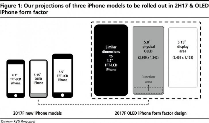 l 39 iphone 8 d 39 apple logerait un cran de 5 8 dans la taille d 39 un iphone 4 7 frandroid. Black Bedroom Furniture Sets. Home Design Ideas