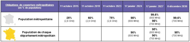 Obligations de couverture métropolitaine en 4G