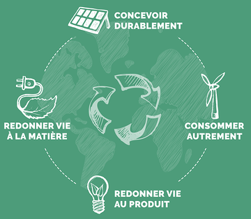 Le cycle éco-responsable