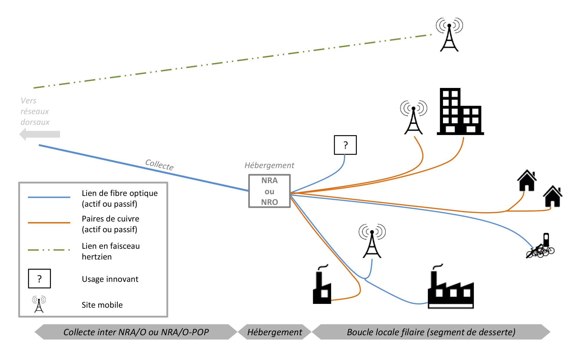Free mobile investira librement dans la 4g n en d plaise for Architecture reseau