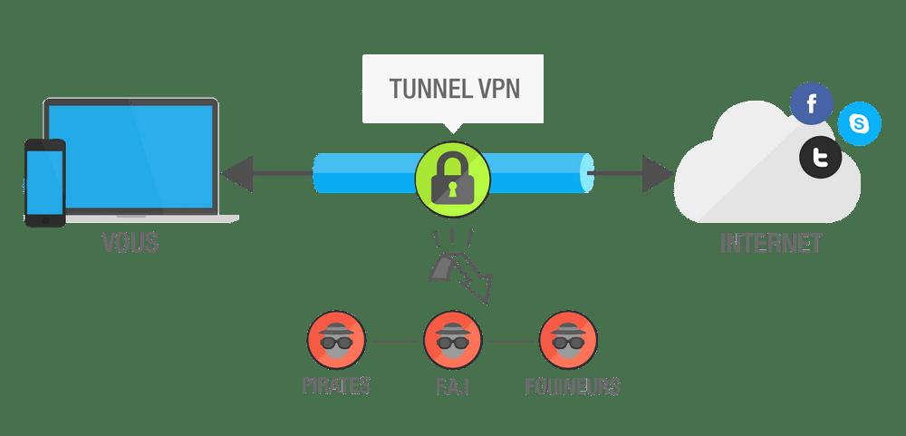 Crédit image: master VPN