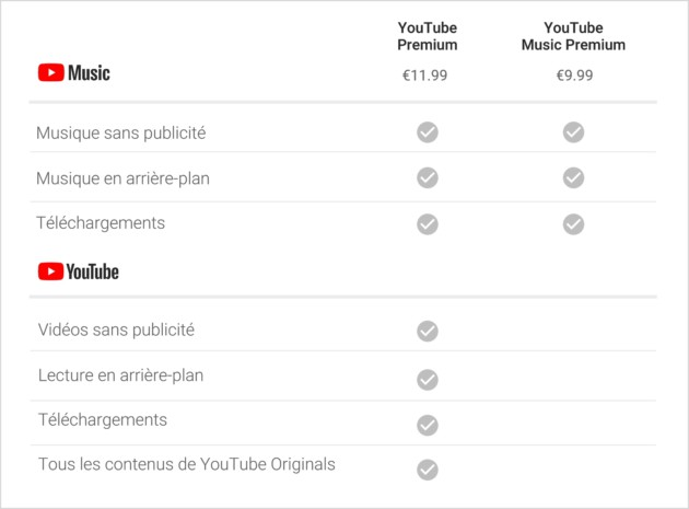 Comment écouter une vidéo YouTube en arrière-plan (ou écran éteint) sur Android