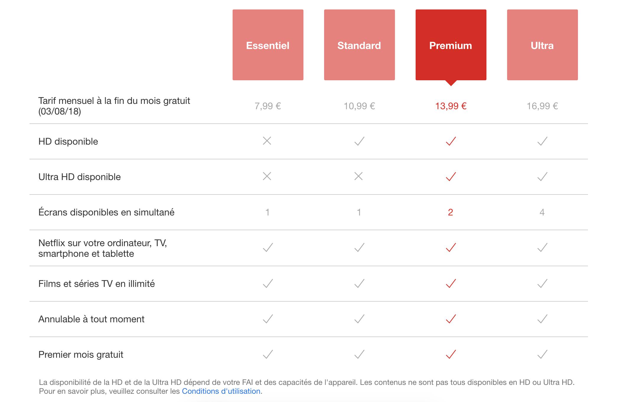 Comment faire pour annuler juste brancher l'abonnement