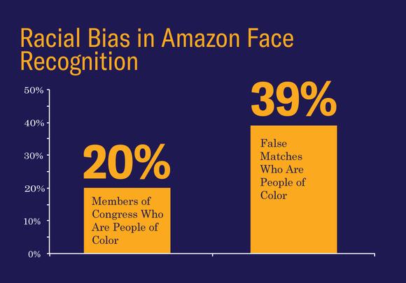Amazon : la reconnaissance faciale identifie 28 membres du Congrès américain comme des criminels