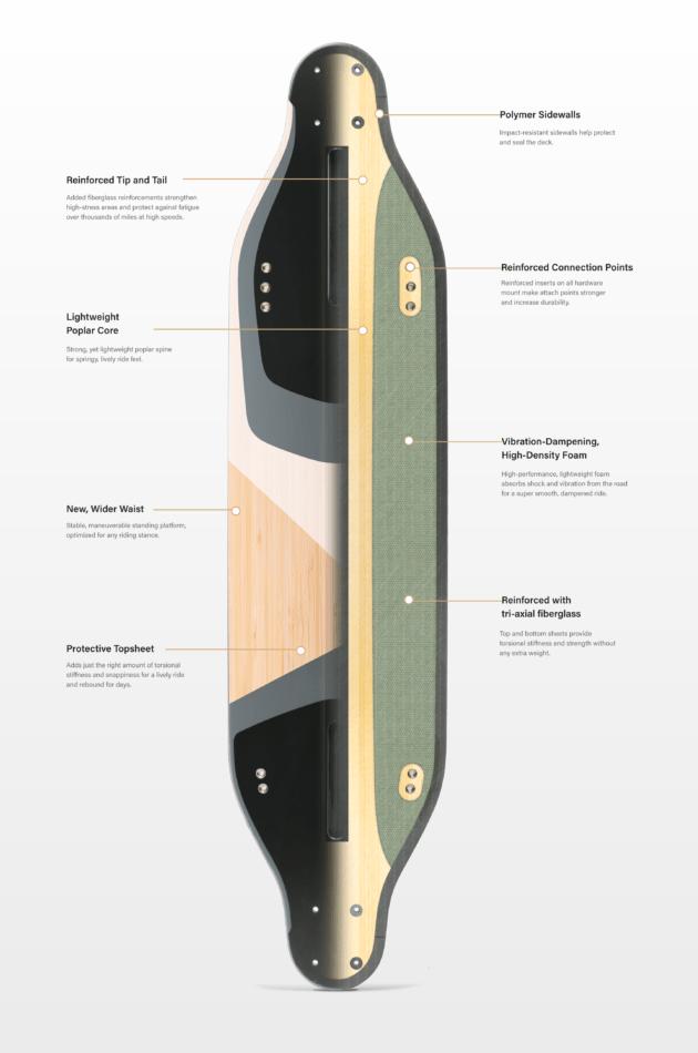Le deck est toujours constitué de plusieurs plis pour combiner rigidité et confort