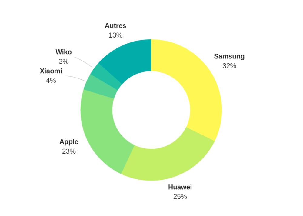 Parts de marché des fabricants de smartphones en Europe selon IDC au second trimestre 2018