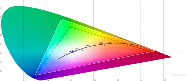Diagramme CIE de la Galaxy TABS4 en mode cinéma avec un Delta E < 3 sur le point blanc