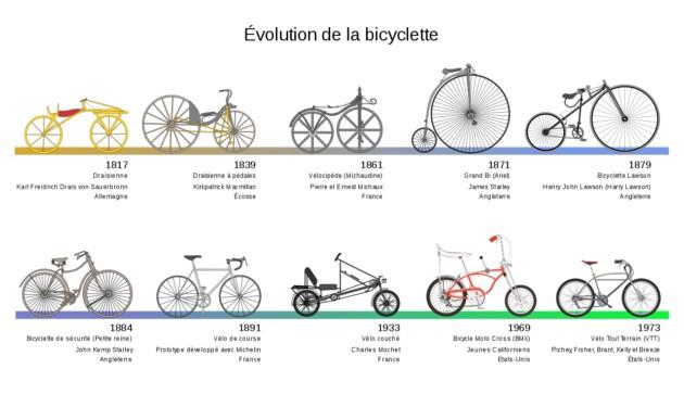 «Évolution de la bicyclette depuis la draisienne de 1818»