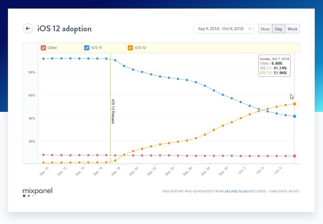 iOS 12 : trois semaines pour atteindre les 50% d'appareils mis à jour
