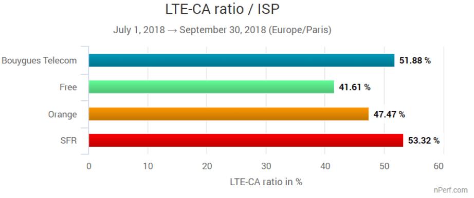 Statistiques établies sur 100 373 tests réalisés sur des terminaux 4G de catégories 6