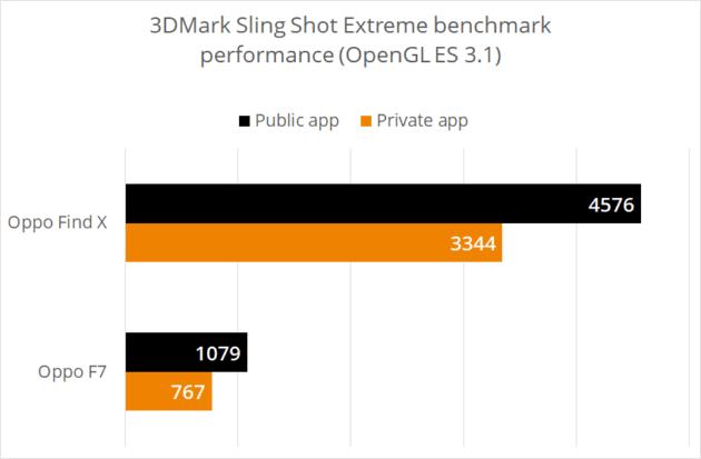 Triche dans les benchmarks : Oppo se fait à son tour exclure du test 3DMark