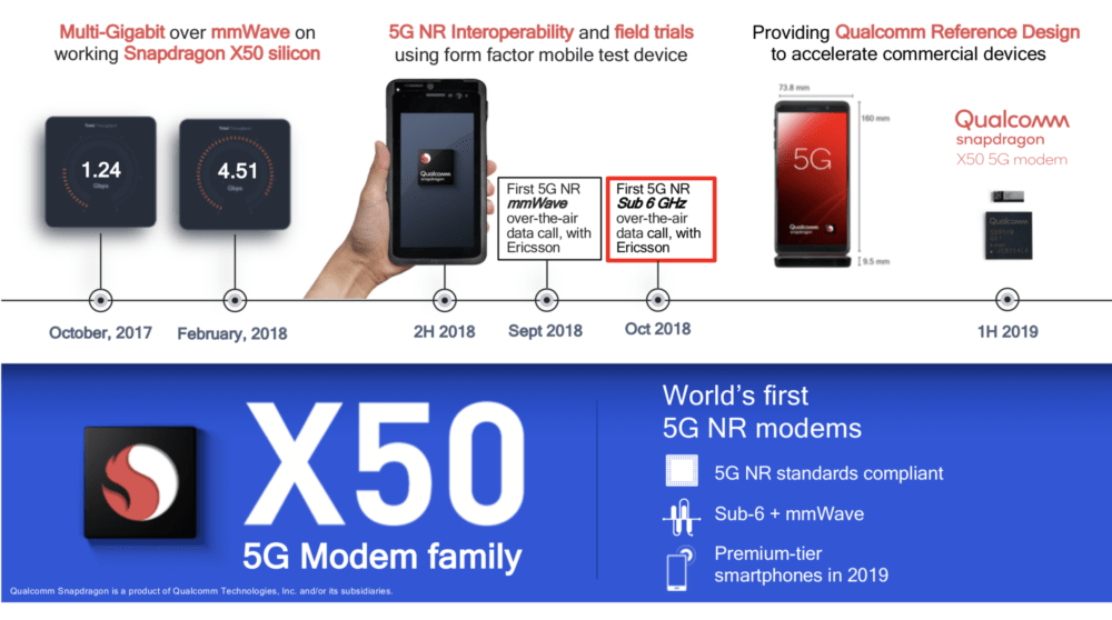 Comment Qualcomm se prépare à déployer la 5G dès 2019