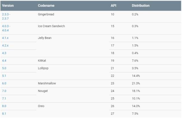 3 mois, et Android 9.0 Pie n'a toujours pas pris part à la répartition mensuelle