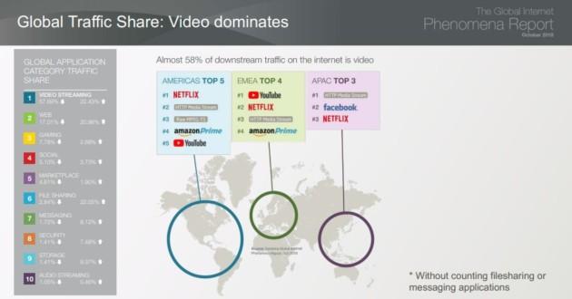 Trafic internet : Netflix dompte YouTube et s'impose comme le leader du streaming vidéo