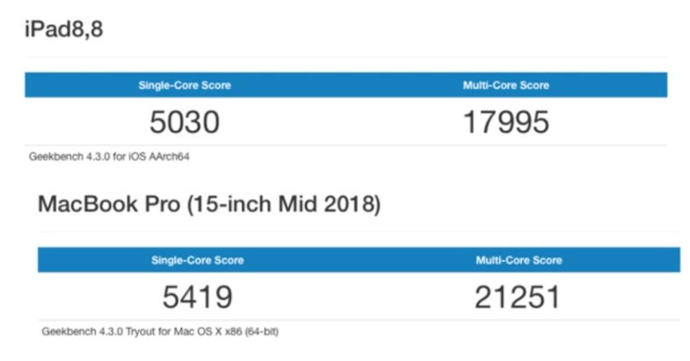 Apple A12X Bionic : le nouvel iPad Pro tient tête aux MacBook, le MacBook ARM se profile à l'horizon