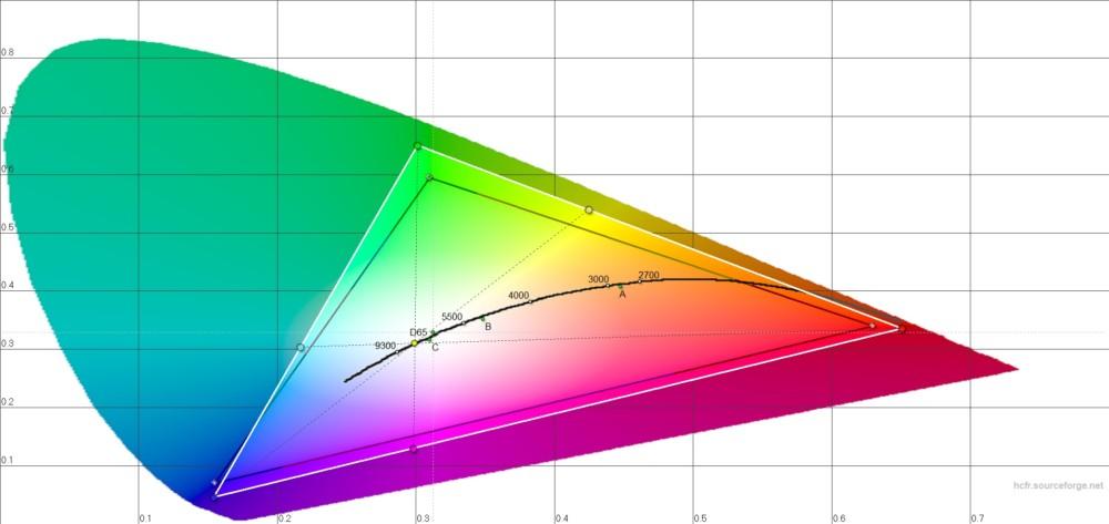 L'écran du Realme2 Pro affiche l'ensemble du spectre sRGB